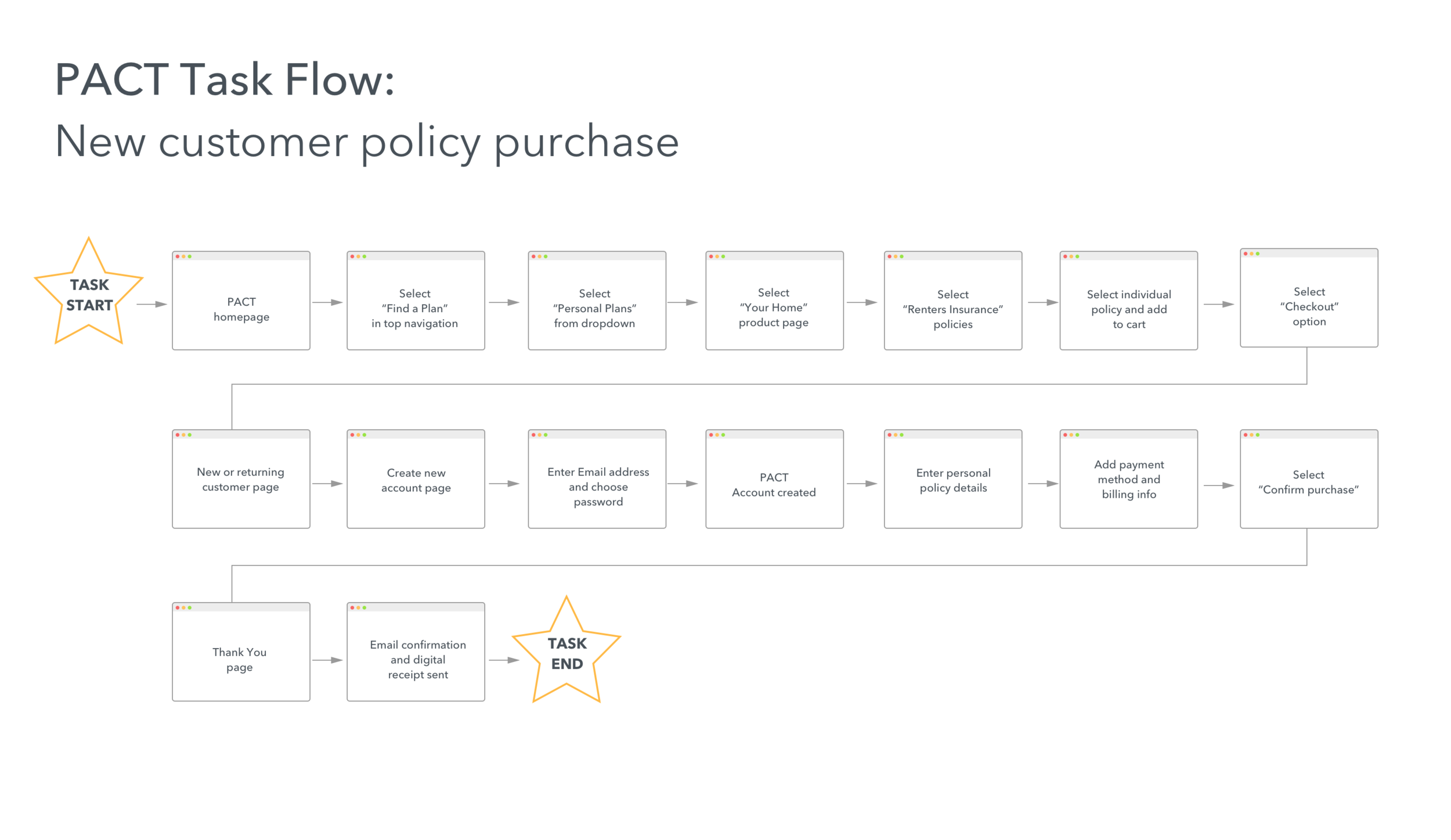 Primary Task Flow for the PACT website