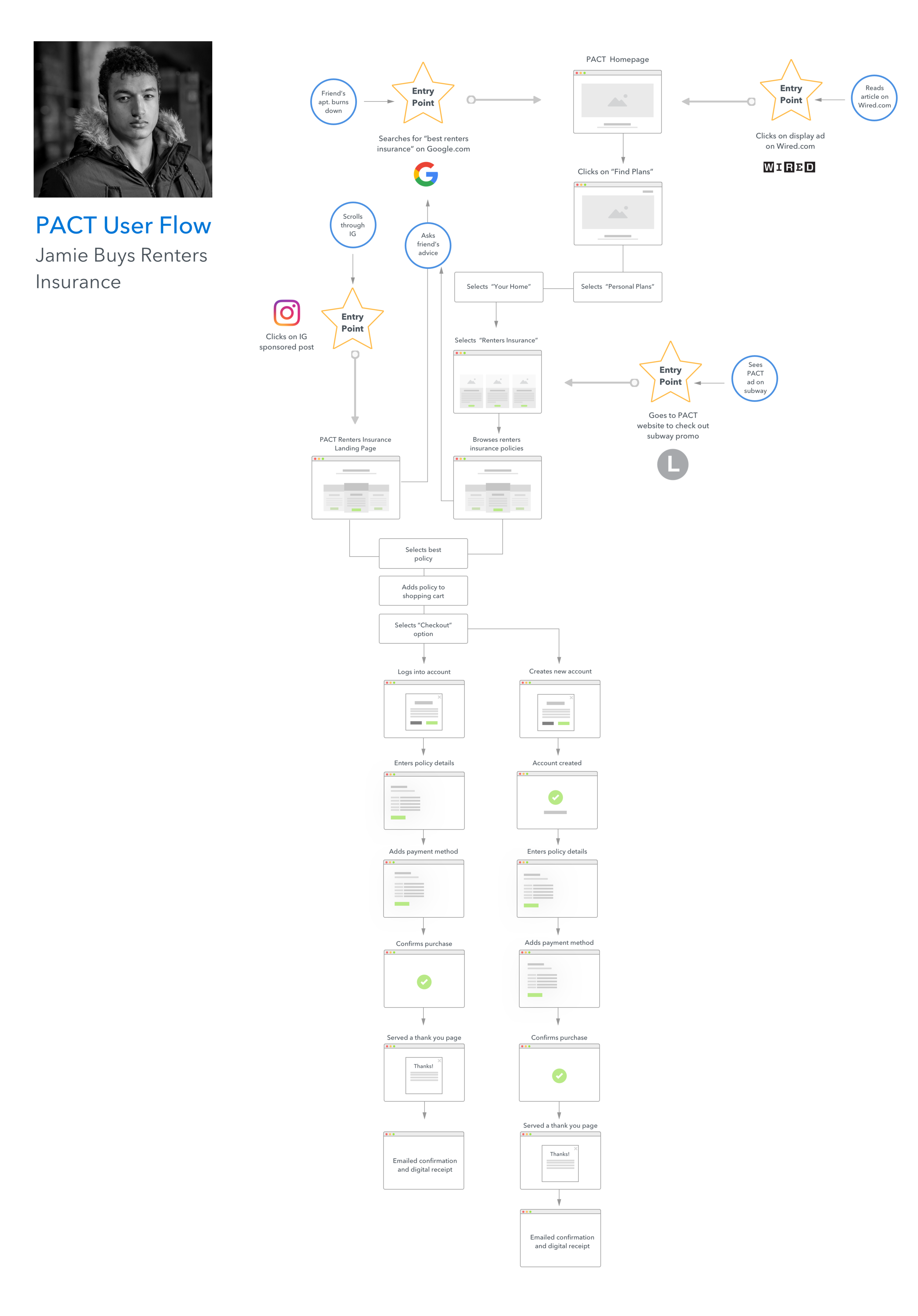 User Flow Highlighting Various Entry Points into the Conversion Funnel