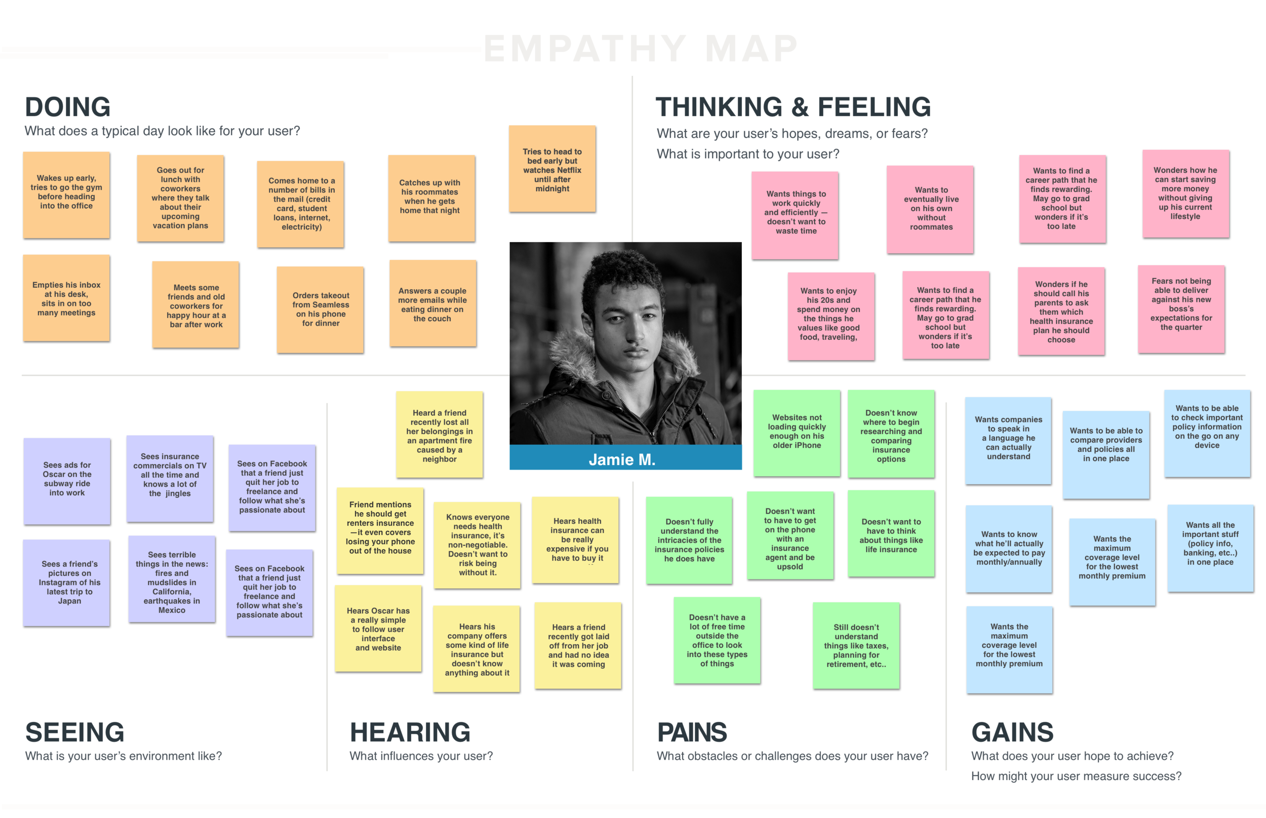 Empathy Map Built upon Interview Findings and Persona Development