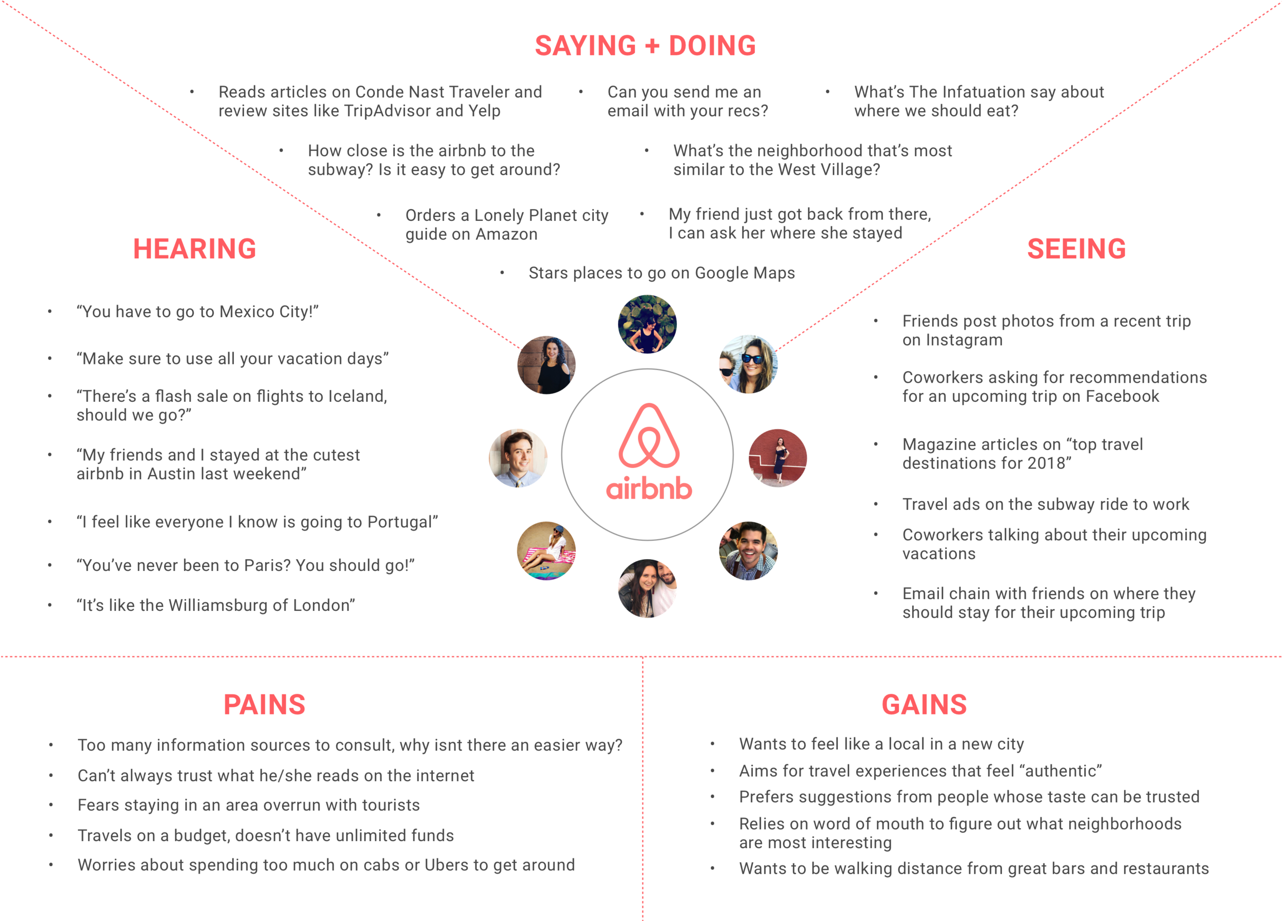 Airbnb Empathy Map.png