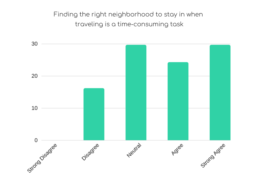 On average, how many hours would you say you spend researching neighborhood options when traveling to a new city_ (2).png