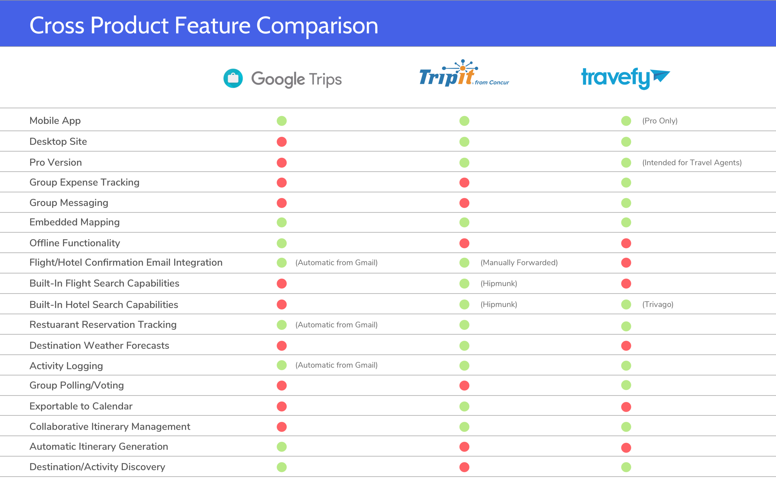 Competitive analysis of features currently offered within similar products on the market