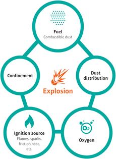dust-explosion-pentagon