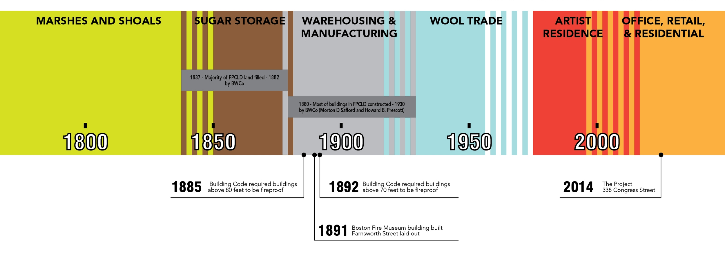 Above: Timeline showing the evolution of Fort Point Channel District