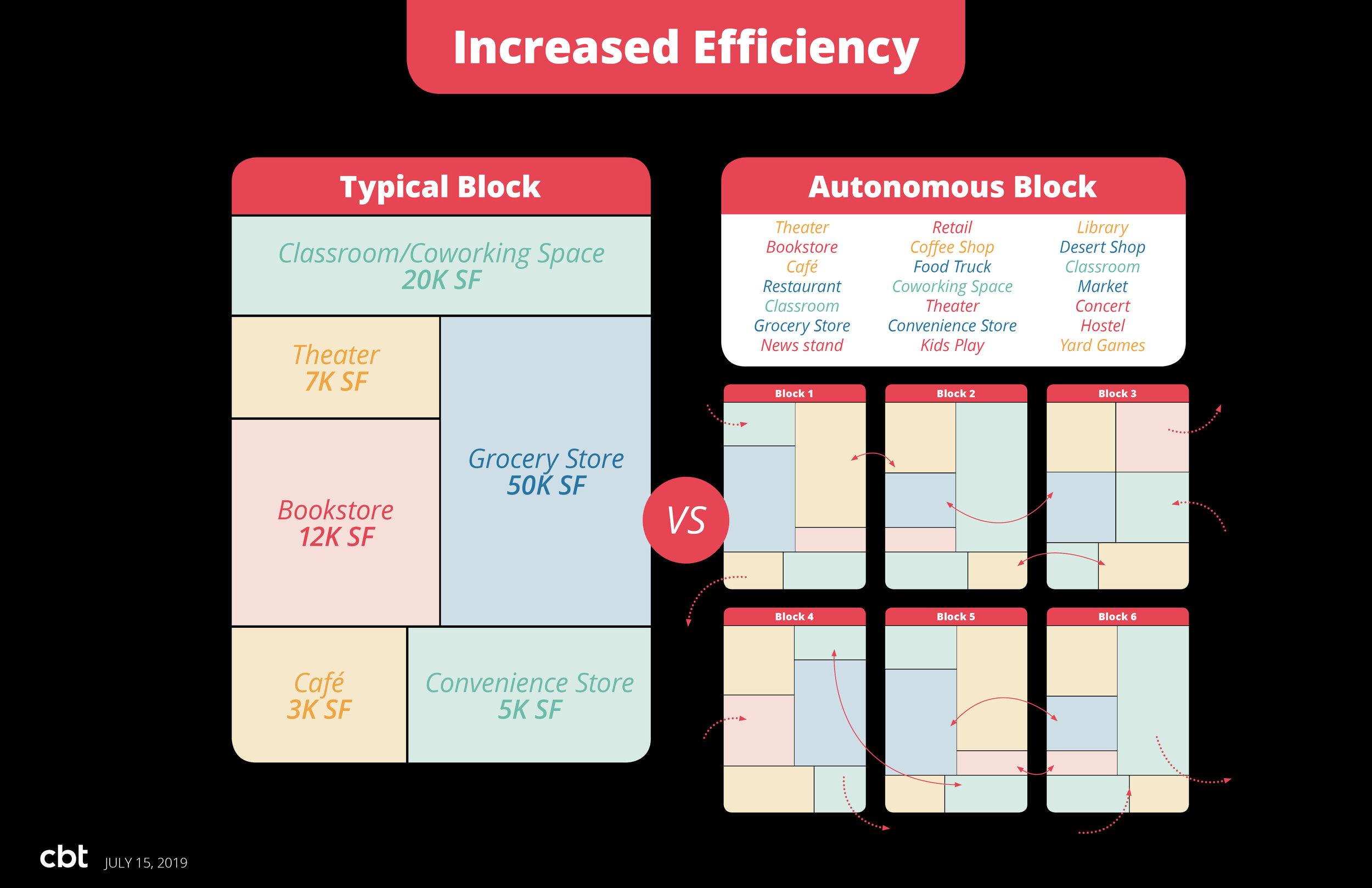 2019_07_14_Autonomous-Block_Presentation_V2_46.jpg
