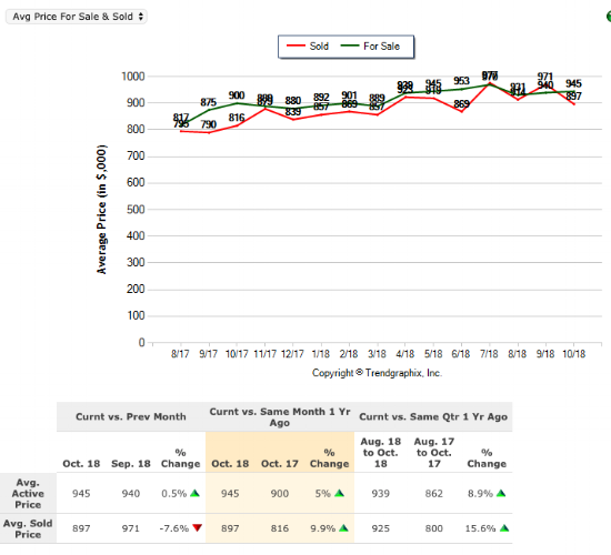 NELA Sales Price 1 year.png