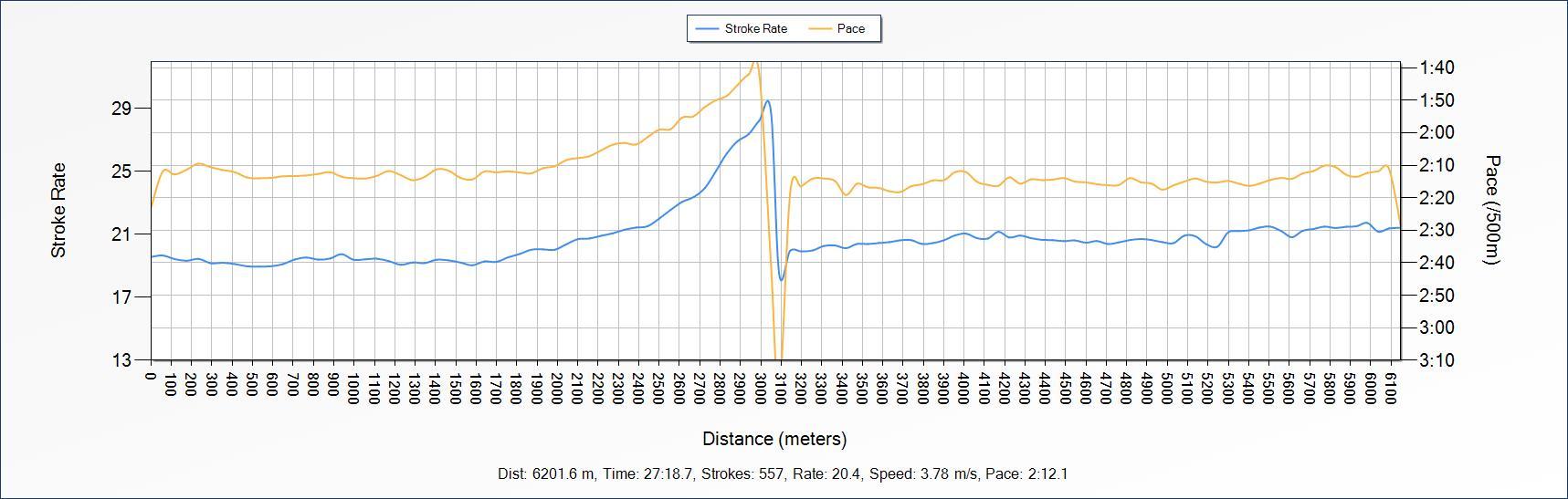 Age average 60 - range 40 to 86 - 1:40 split at 28 strokes per minute. Great start into 2016