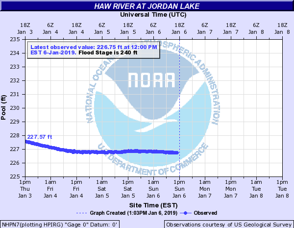 January water level.png