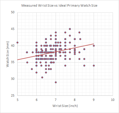 Fig 6. Measured Wrist Size vs Ideal Primary watch Size
