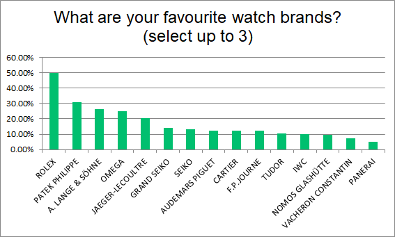 Fig 10. Question 7: What are your favourite watch brands?