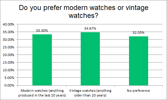 Fig 11. Question 8: Do you prefer modern watches or vintage watches?