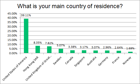 Fig 13. Question 11: What is your main country of residence? (Top 10)