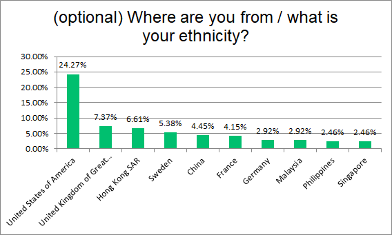 Fig 14. Question 12: Where are you from / what is your ethnicity? (Top 10)