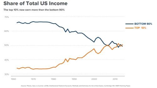 90 10 US income history.jpg