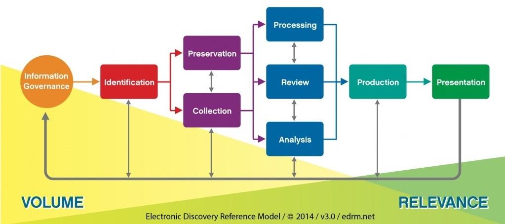 EDRM-Chart_v3-1024x558.jpg