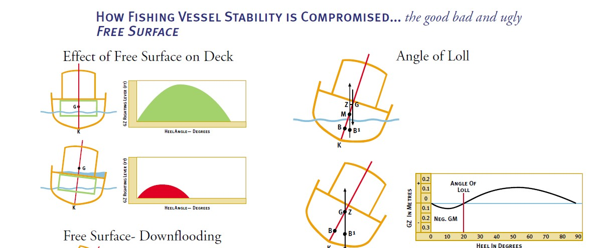 New Transport Canada STABILITY Ship Safety Bulletin — Fish Safe