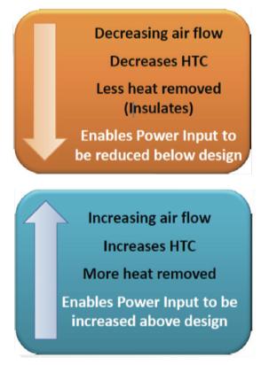 EnPot Control of airflow