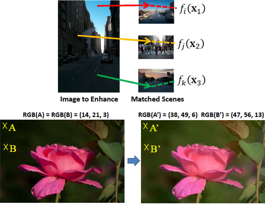 Context-based automatic local image enhancement