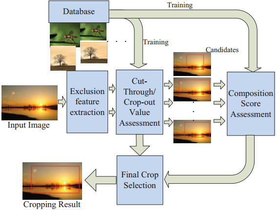 Change-based image cropping with exclusion and compositional features