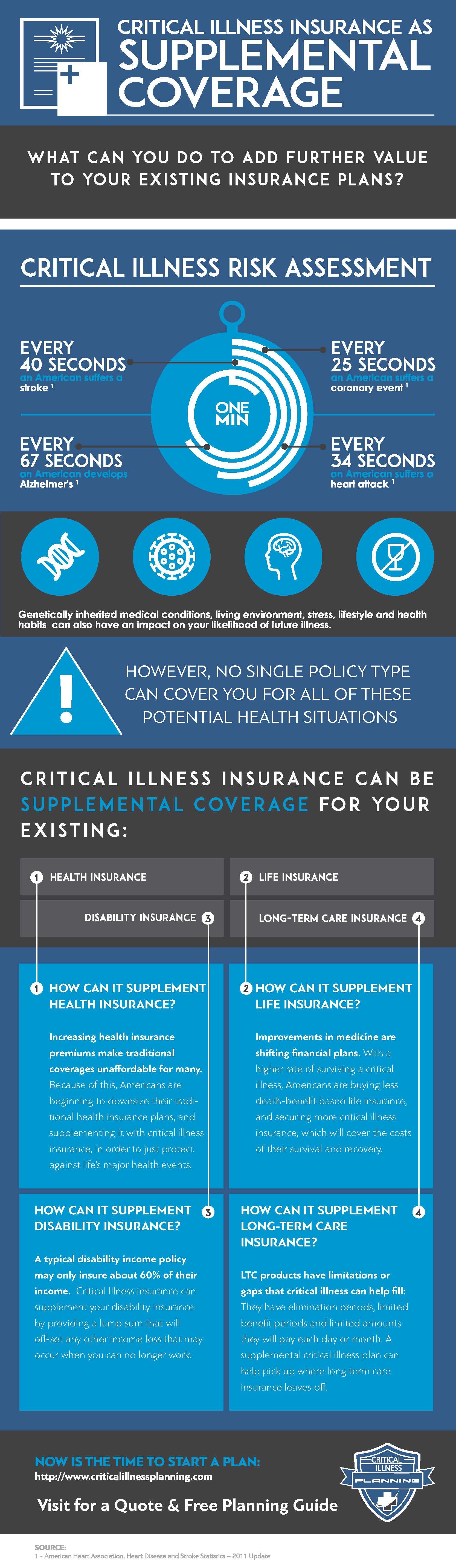 Infographic credit: Critical Illness Planning