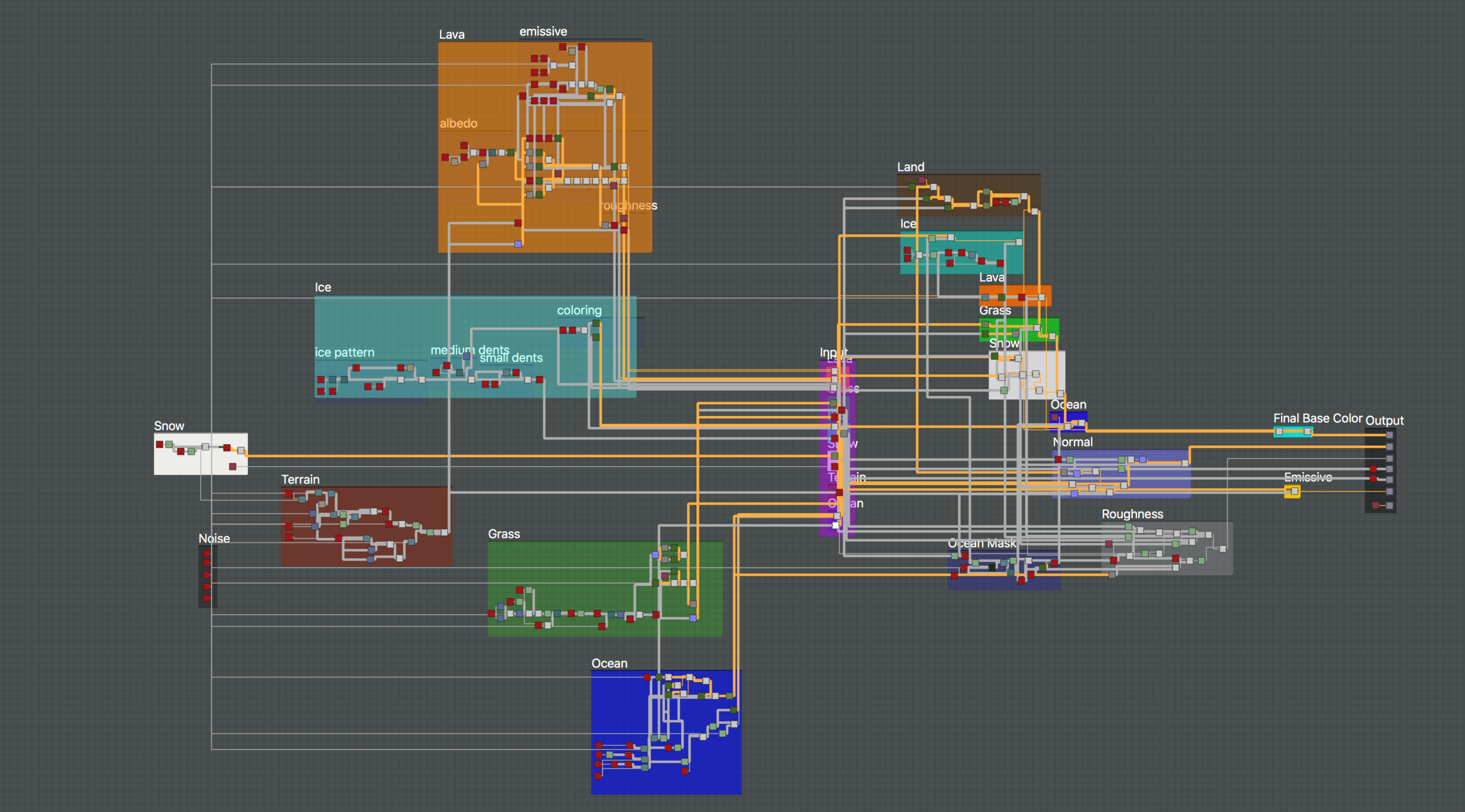 Planet Generator Master Graph