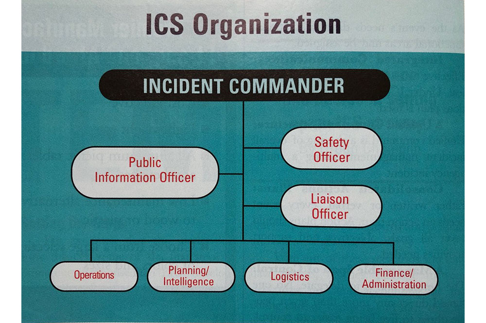 CB0304_Champlin_IncidentCommandSystem_Chart1.jpg
