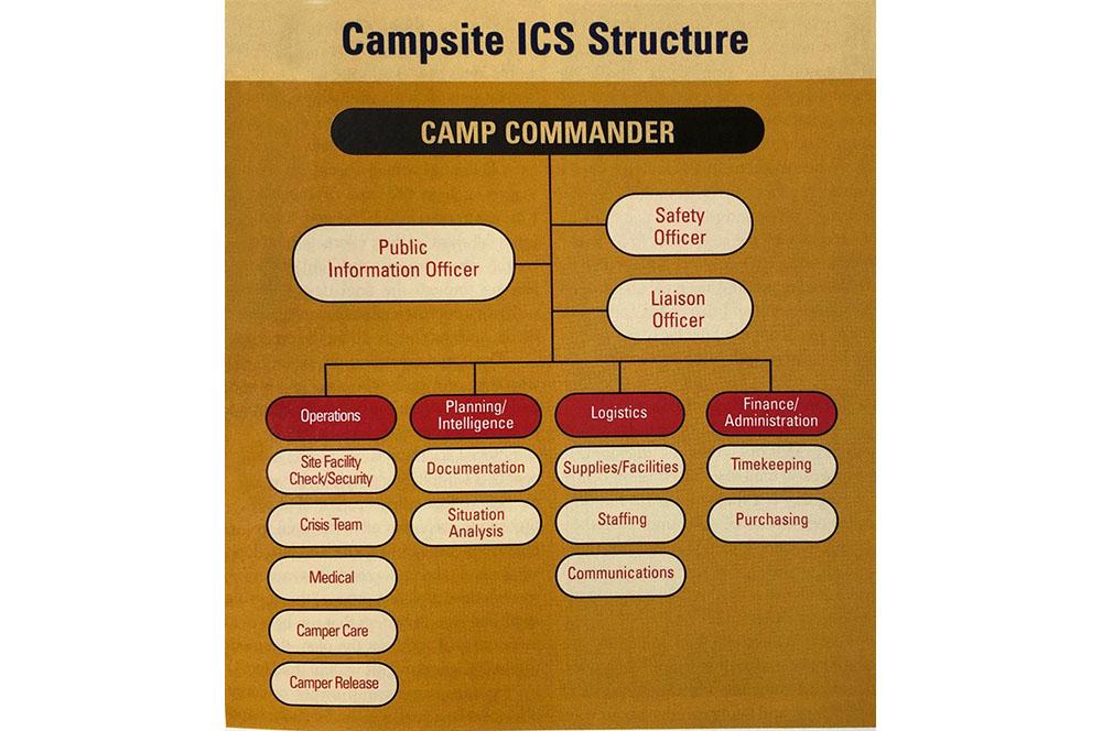 CB0304_Champlin_IncidentCommandSystem_Chart2.jpg