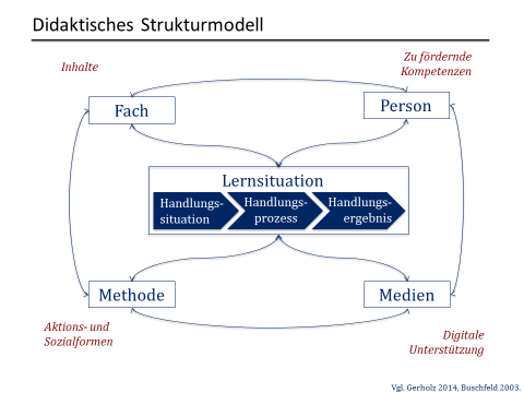 Abbildung 1: Lernsituationen als Didaktisches Strukturmodell