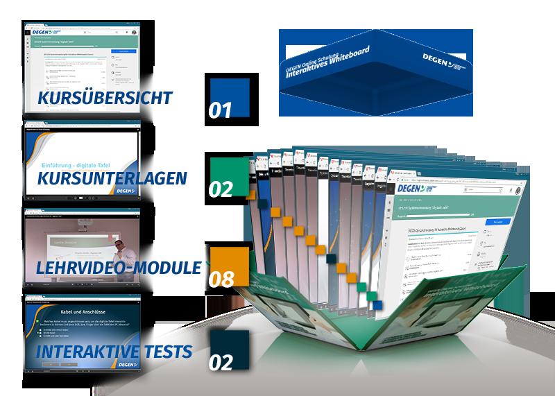 Eine Online Schulung besteht aus einer Kursübersicht, diverser herunterladbarer Kursunterlagen, verschiedenen Lern-Modulen, interaktiven Tests und teilweise aus interaktiven virtuellen Klassenzimmern.