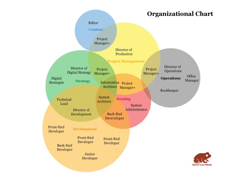 Venn-Org-Chart.png