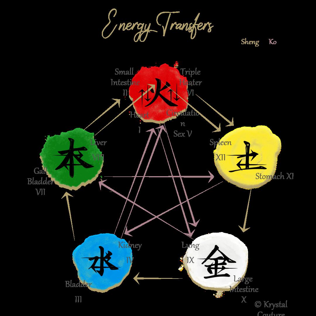Transfers of Energy