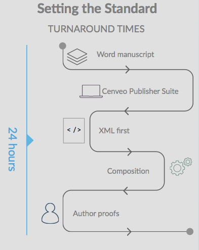 Traversing a typical journal workflow process at cenveo Publisher Services.