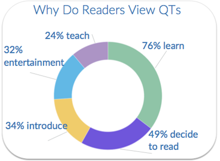 why-do-readers-view-qts.png