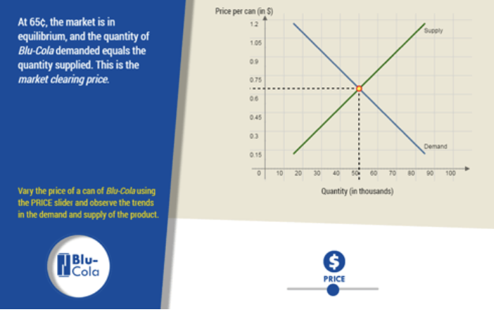 higher ed sample: market equilibrium