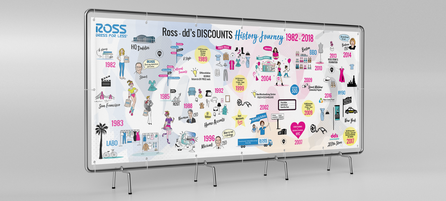 ROSS - DRESS FOR LESS   Project:  Journey map illustration of the history of Ross stores from 1982-2018.