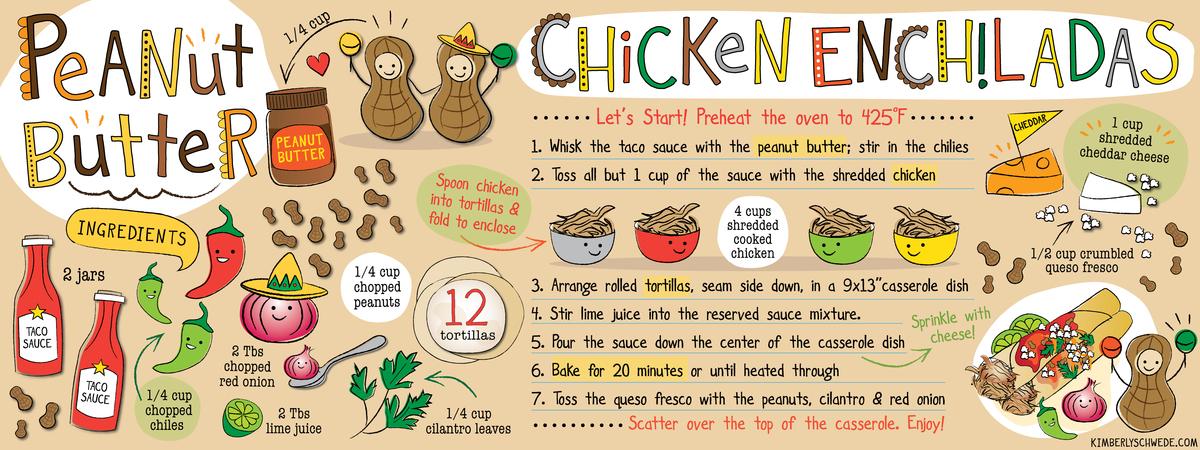 Peanut-Butter-Enchiladas-Entree illustration by kimberly schwede design.jpg