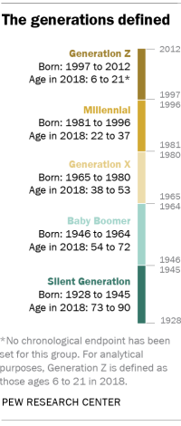 FT_19.01.17_generations_2019_topicArtboard-19-copy-3@2x-1