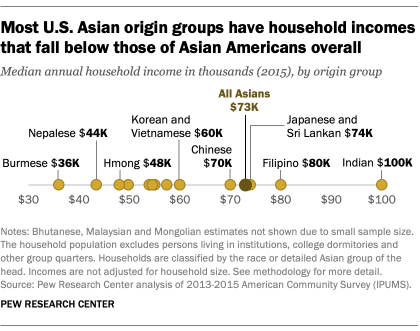 FT_19.05.23_AsianAmericans_MostUSAsiangroupshavehouseholdincomesfallbelow.png