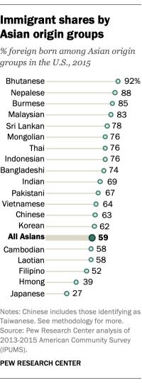FT_19.03.22_AsianAmericans_ImmigrantsharesbyAsianorigingroups_updated.png