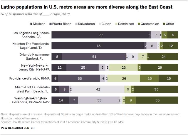 FT_19.09.09_LatinoOrigin_latino-populations-metro-areas.png