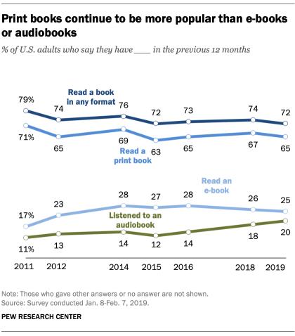 FT_19.09.25_BookReadingFormats_Print-books-more-popular-e-books-audiobooks.png