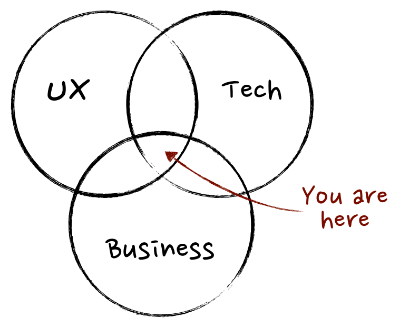 what_is_a_product_manager.png