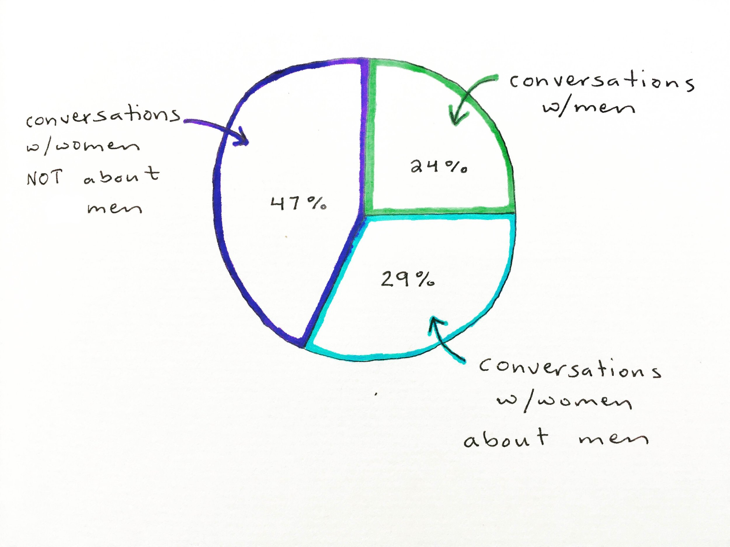 A mis-shapen pie chart illustrating how my conversations went for two weeks.