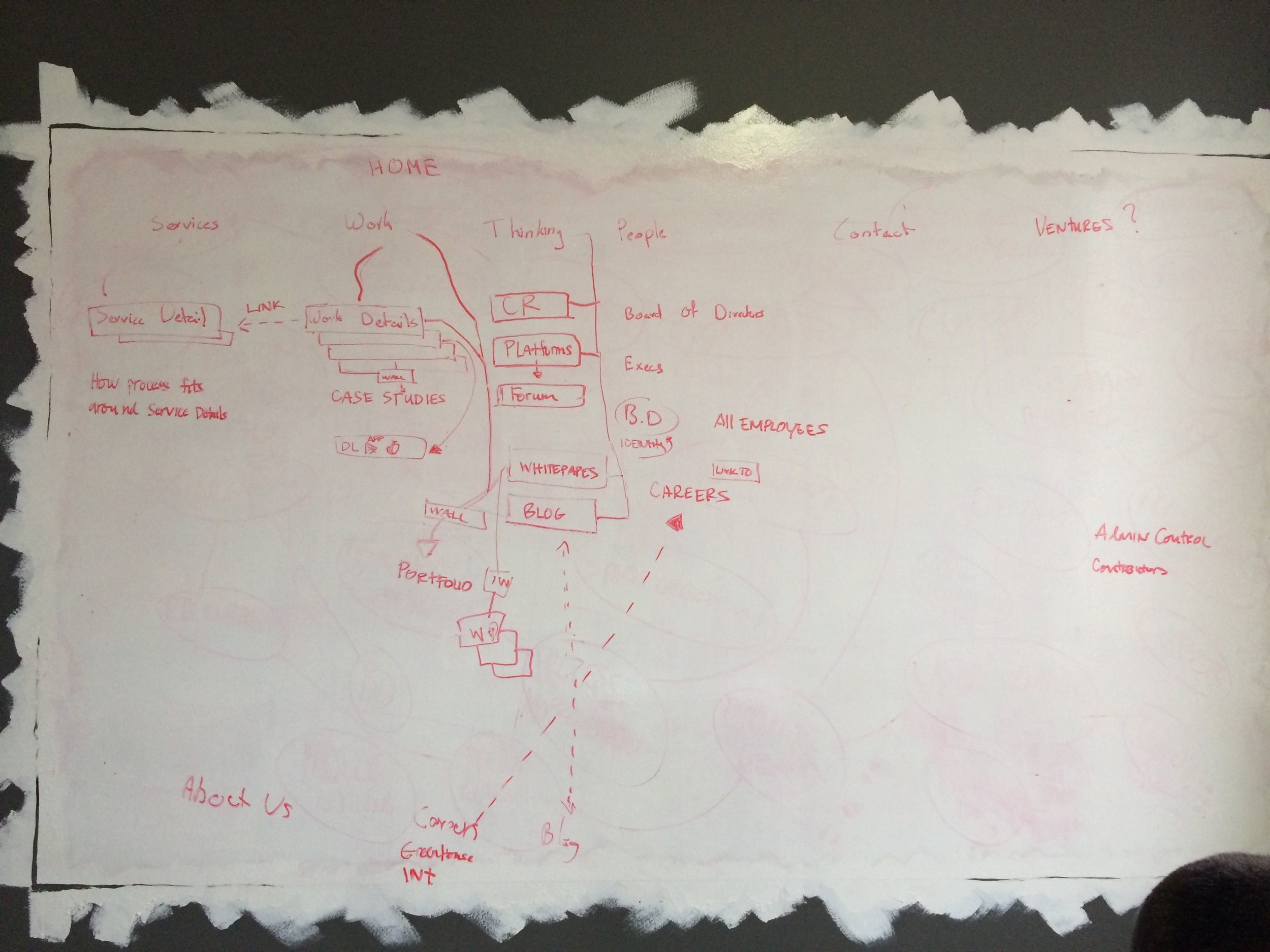 Whiteboard sitemap session