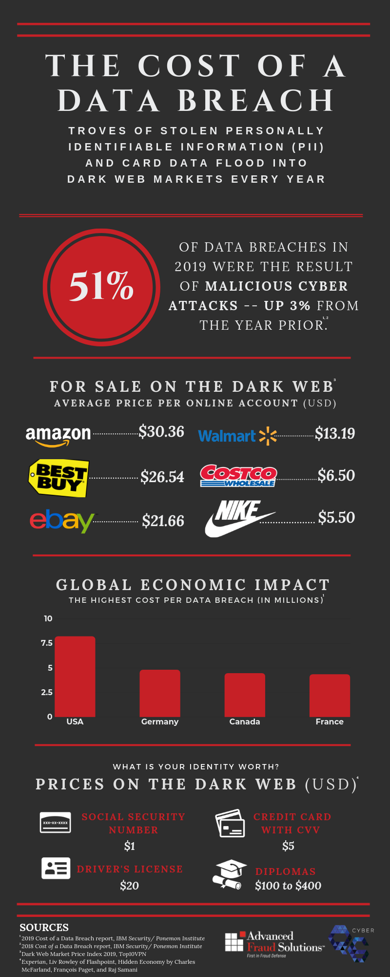 AFS-Q6 _ Cost of a Data Breach.png