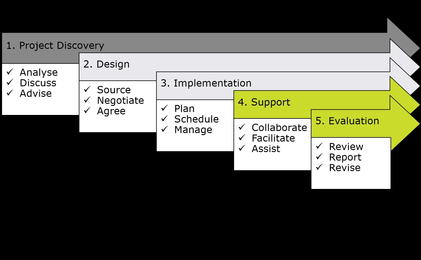 consultancy process