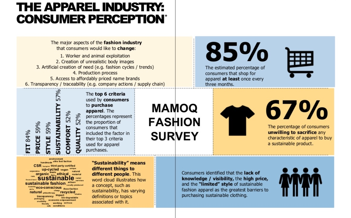 Graph: Mamoq Fashion Survey published in 'The Sustainable Fashion Blueprint 2018'