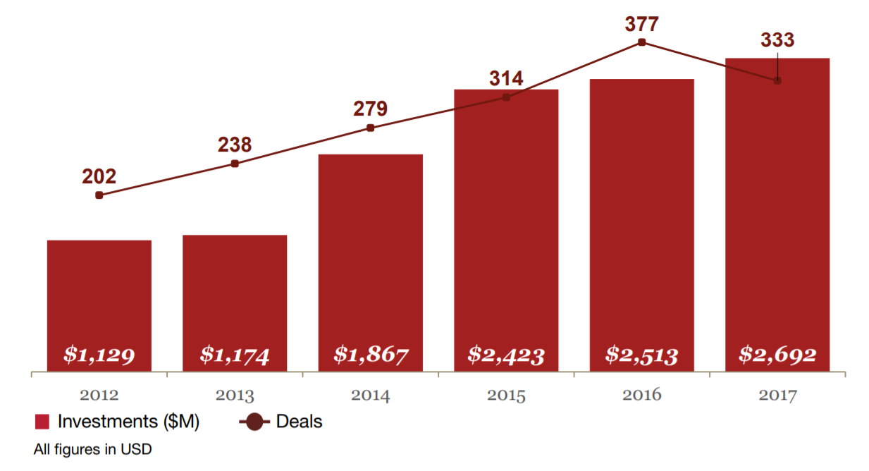 Annual funding for Canadian tech hits record high, raising $2.7B USD across 33 deals.