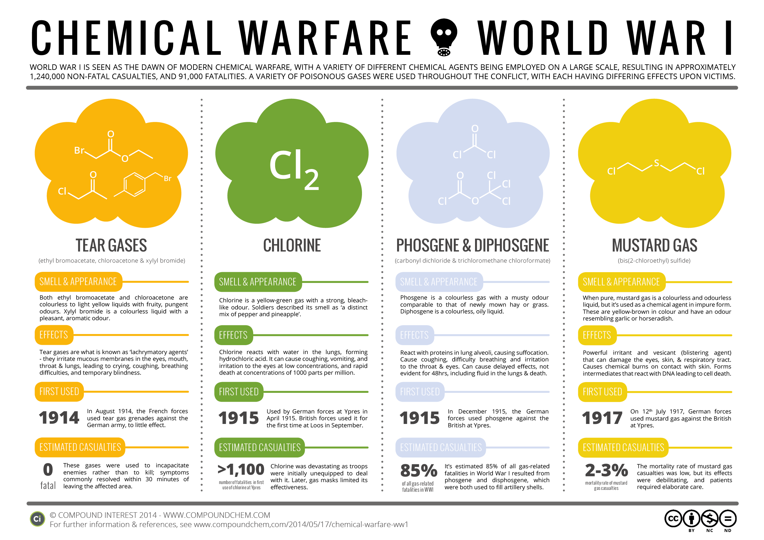 Chemical weapons used in World War I.   Andy Brunning/Compound Interest  (CC BY-NC-ND 4.0)
