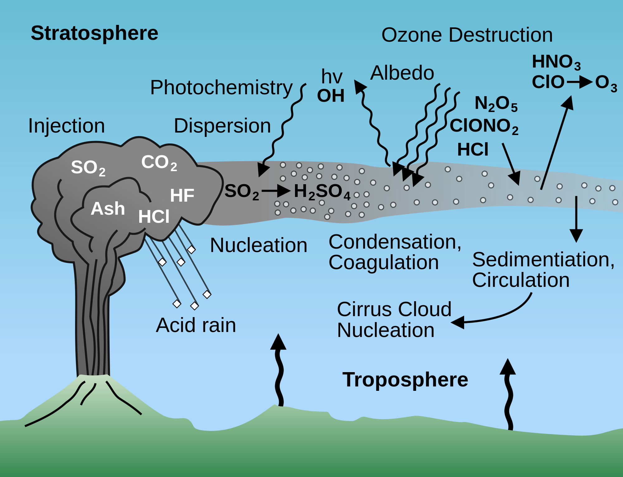 The gas ejected from a volcanic eruption creates clouds of sulfate particles that reflect light from the sun and cause the earth to cool.   CFLM/Wikimedia Commons  (public domain)